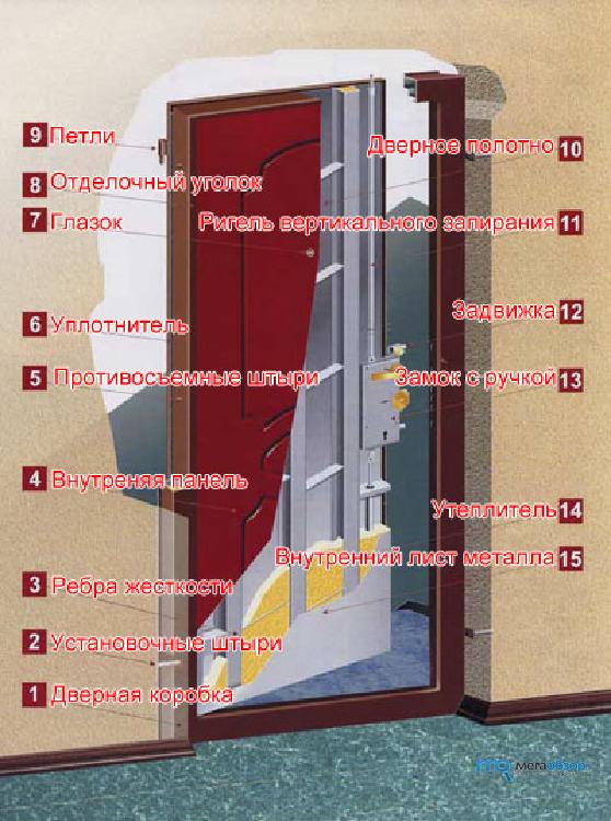 правильность установки железной двери