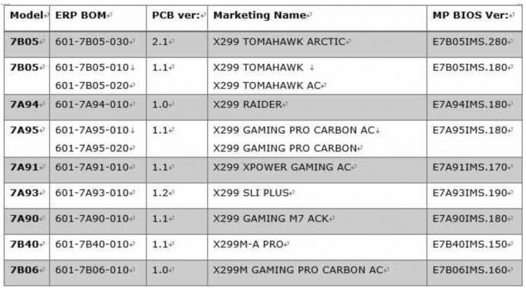 MSI выпускает обновление BIOS для MSI X299 и Z370 для