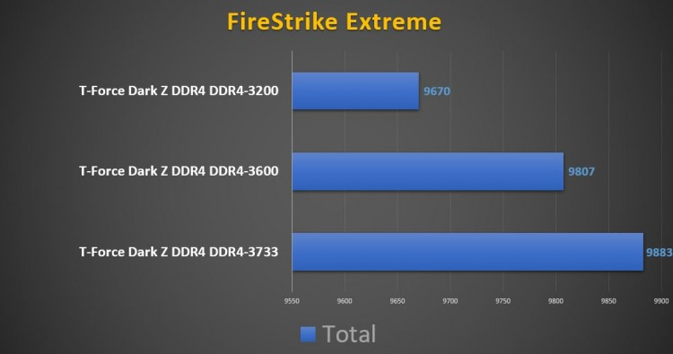 T-Force Dark Z DDR4