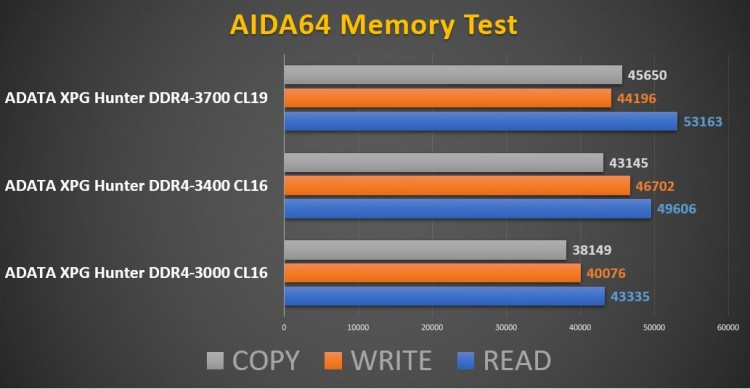 ADATA XPG Hunter DDR4