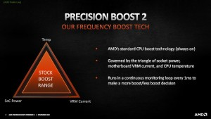 AMD представила технологию разгона процессоров Precision Boost Overdrive 2