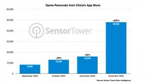 Apple App Store в Китае удалила почти 50000 игр