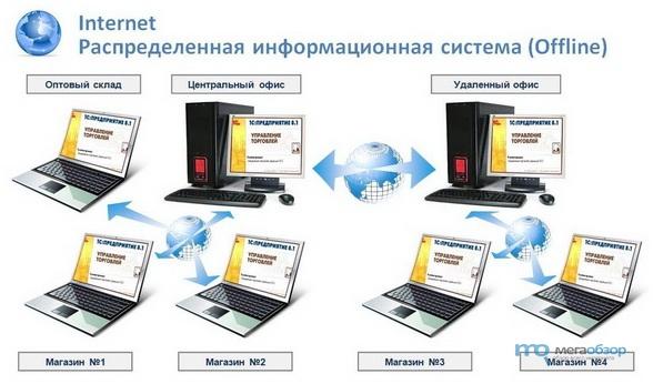 Приложение для ведения доходов с доступом нескольких пользователей