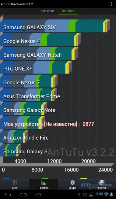 Бенчмарки и Prestigio MultiPad 7.0 Prime Duo