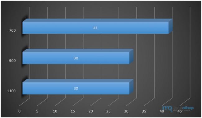 Обзор и тесты DeepCool M6. Остужаем пылающее сердце игрового ноутбука
