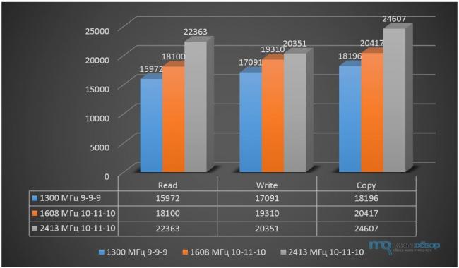 Обзор и тесты Kingmax Hercules DDR3 2400 8Gb Kit. Память Nano Gaming Ram с оригинальным охлаждением