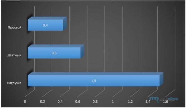 Обзор и тесты Foxconn FX-D-550-58.