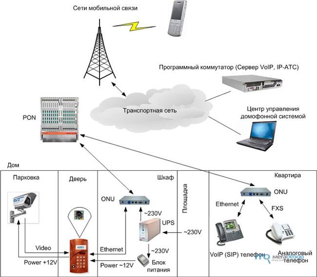 Схема применения устройства домофонной связи (IP-домофона) .