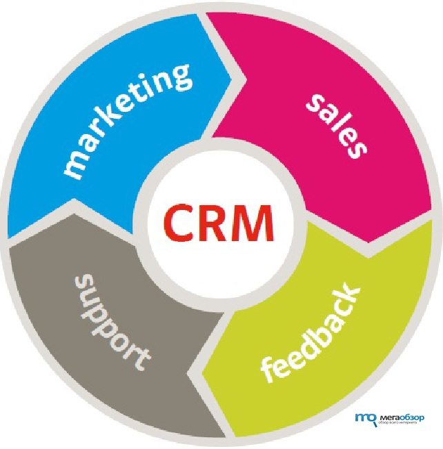 significance of customer relationship management in The importance of crm in the current business climate what is crm and what are the benefits crm stands for customer relationship management, the concept being that.